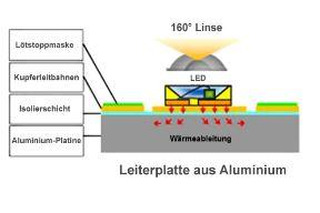 LED - Modul - Ultra Deluxe